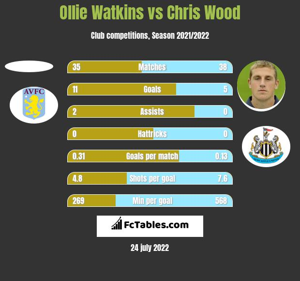 Ollie Watkins vs Chris Wood h2h player stats