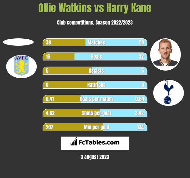 Ollie Watkins vs Harry Kane h2h player stats