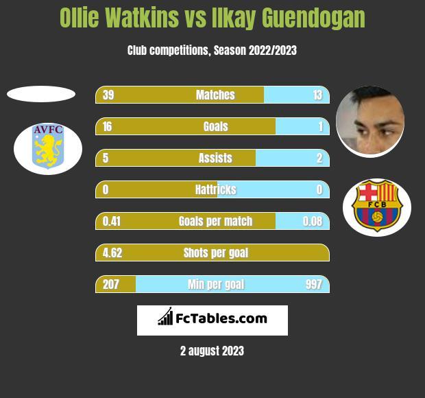 Ollie Watkins vs Ilkay Guendogan h2h player stats