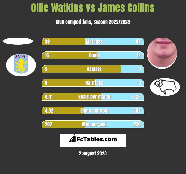 Ollie Watkins vs James Collins h2h player stats