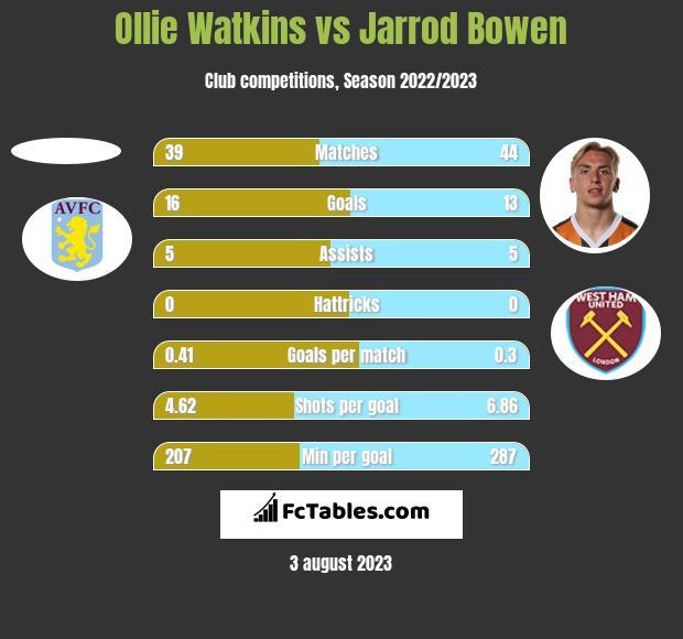 Ollie Watkins vs Jarrod Bowen h2h player stats
