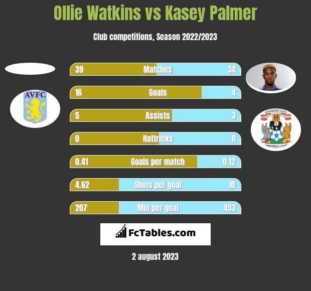Ollie Watkins vs Kasey Palmer h2h player stats