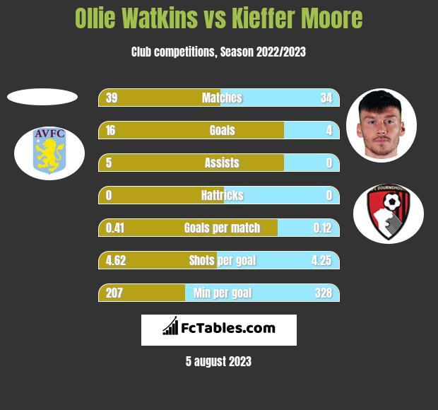 Ollie Watkins vs Kieffer Moore h2h player stats