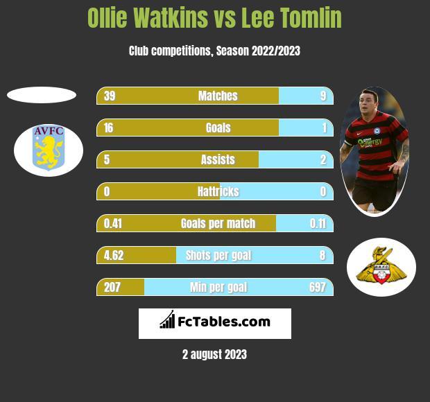 Ollie Watkins vs Lee Tomlin h2h player stats