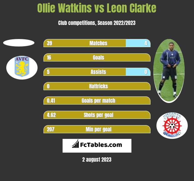 Ollie Watkins vs Leon Clarke h2h player stats