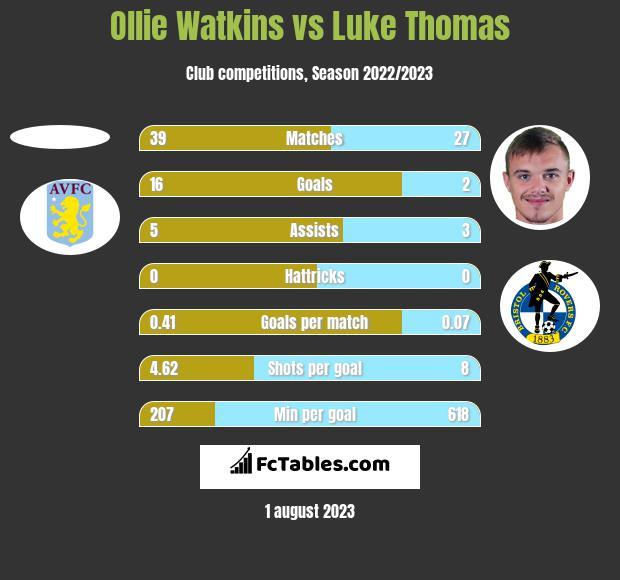 Ollie Watkins vs Luke Thomas h2h player stats