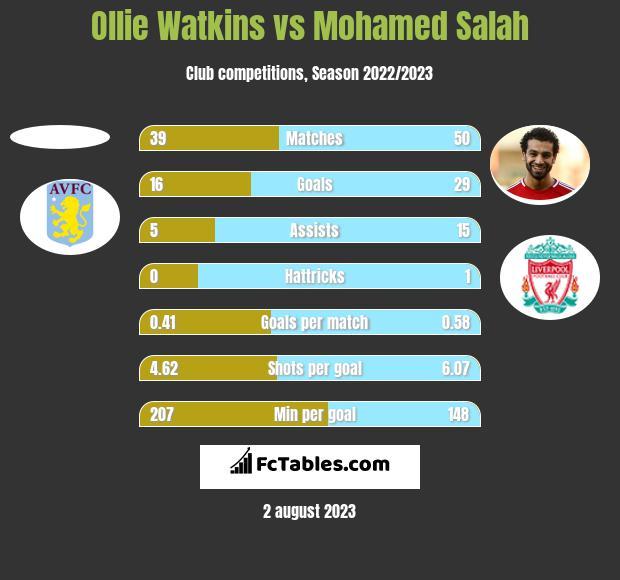 Ollie Watkins vs Mohamed Salah h2h player stats