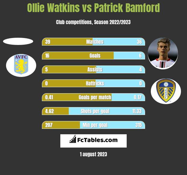 Ollie Watkins vs Patrick Bamford h2h player stats