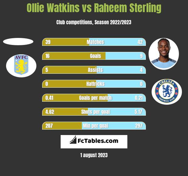 Ollie Watkins vs Raheem Sterling h2h player stats