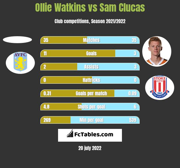 Ollie Watkins vs Sam Clucas h2h player stats