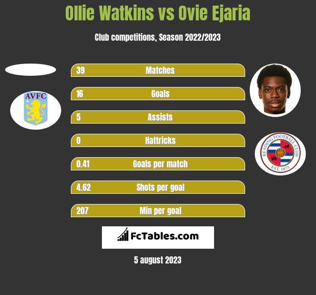 Ollie Watkins vs Ovie Ejaria h2h player stats