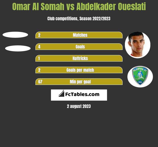 Omar Al Somah vs Abdelkader Oueslati h2h player stats