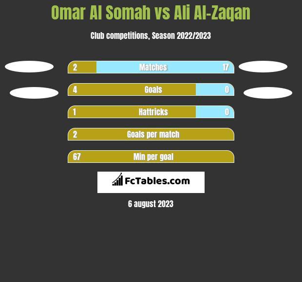 Omar Al Somah vs Ali Al-Zaqan h2h player stats