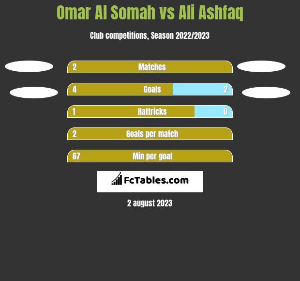 Omar Al Somah vs Ali Ashfaq h2h player stats