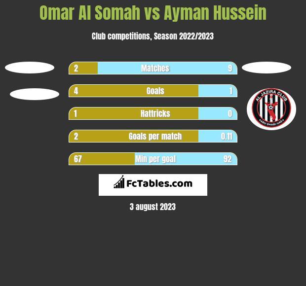 Omar Al Somah vs Ayman Hussein h2h player stats