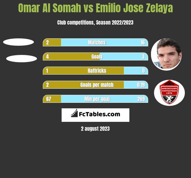 Omar Al Somah vs Emilio Jose Zelaya h2h player stats