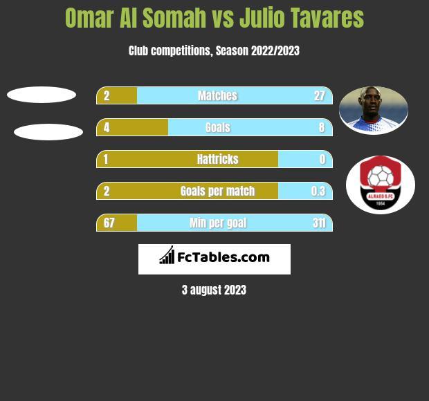 Omar Al Somah vs Julio Tavares h2h player stats
