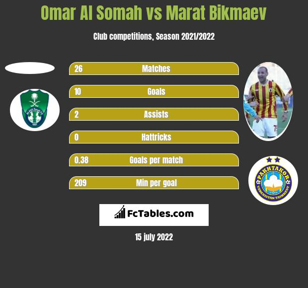 Omar Al Somah vs Marat Bikmaev h2h player stats