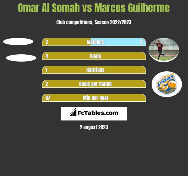 Omar Al Somah vs Marcos Guilherme h2h player stats