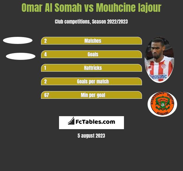 Omar Al Somah vs Mouhcine Iajour h2h player stats