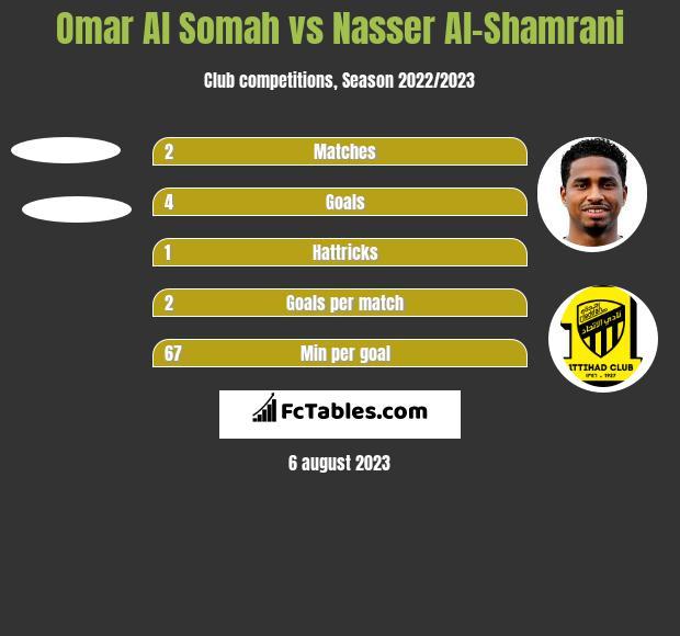 Omar Al Somah vs Nasser Al-Shamrani h2h player stats