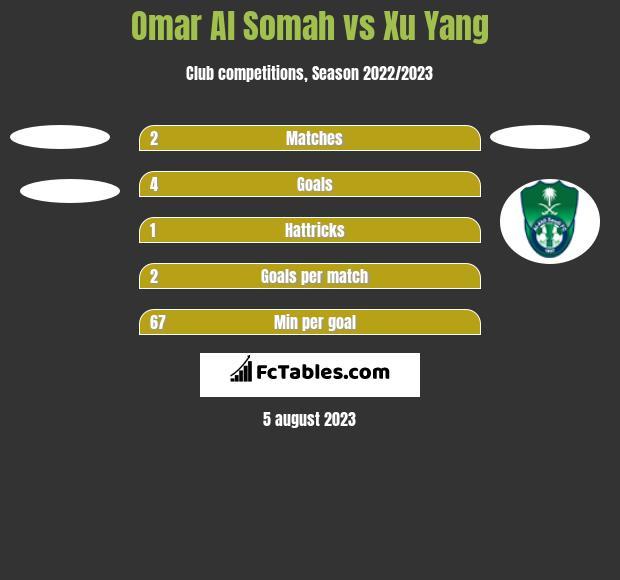 Omar Al Somah vs Xu Yang h2h player stats