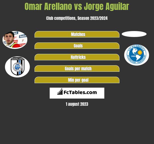 Omar Arellano vs Jorge Aguilar infographic