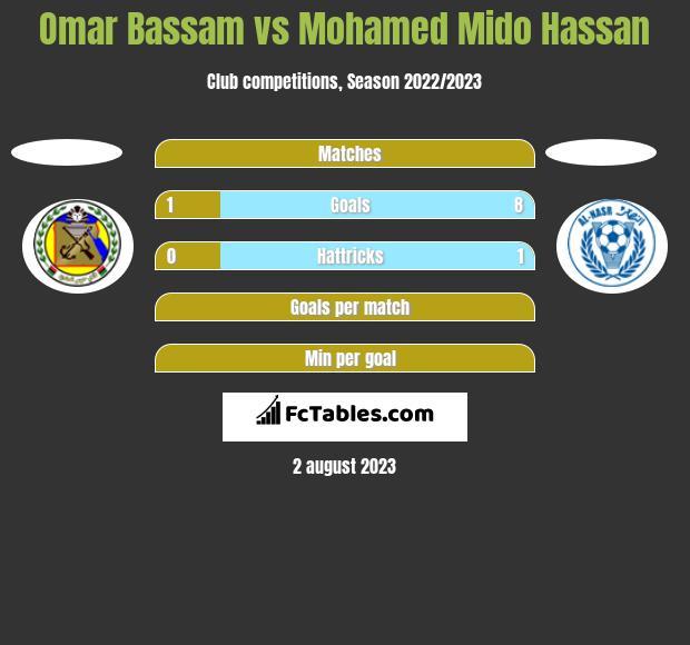 Omar Bassam vs Mohamed Mido Hassan h2h player stats
