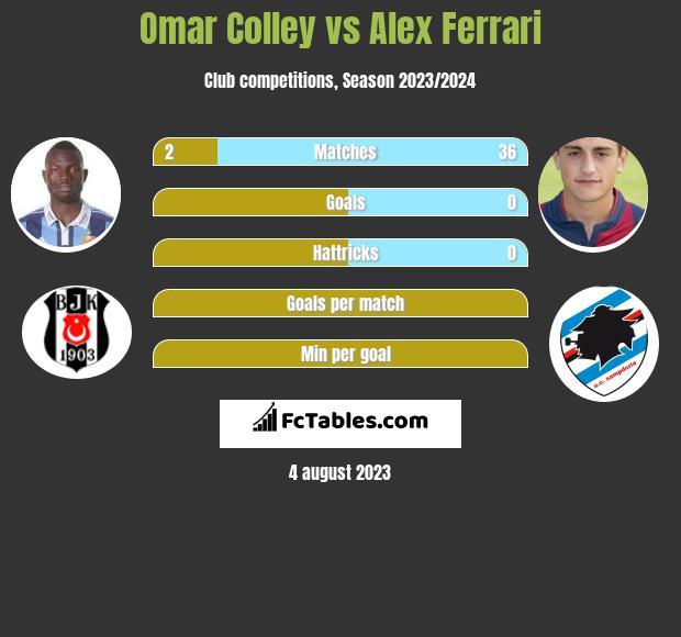 Omar Colley vs Alex Ferrari infographic