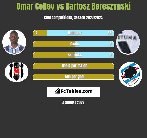 Omar Colley vs Bartosz Bereszynski infographic