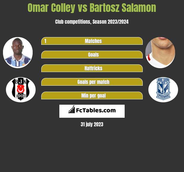 Omar Colley vs Bartosz Salamon infographic