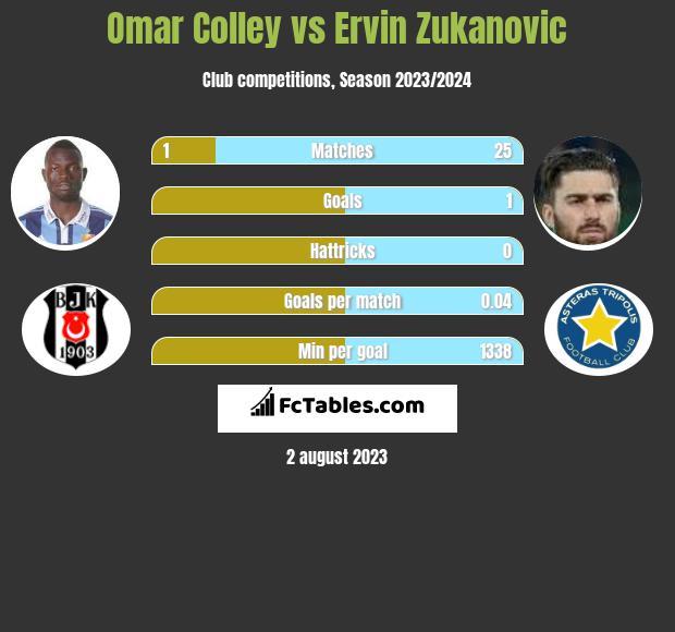 Omar Colley vs Ervin Zukanovic infographic