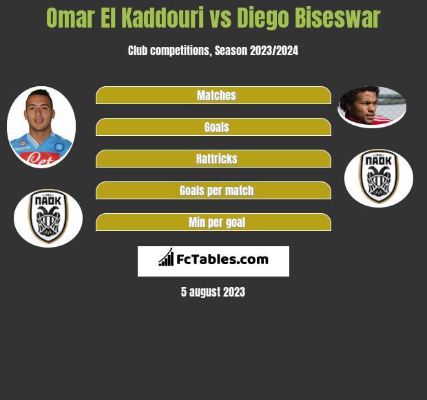 Omar El Kaddouri vs Diego Biseswar infographic