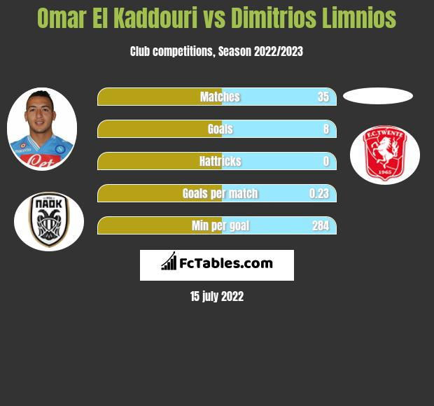 Omar El Kaddouri vs Dimitrios Limnios infographic