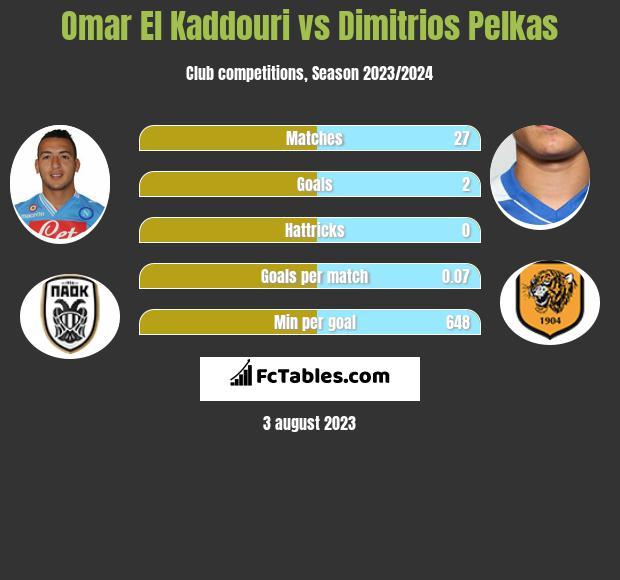 Omar El Kaddouri vs Dimitrios Pelkas infographic