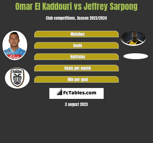 Omar El Kaddouri vs Jeffrey Sarpong infographic