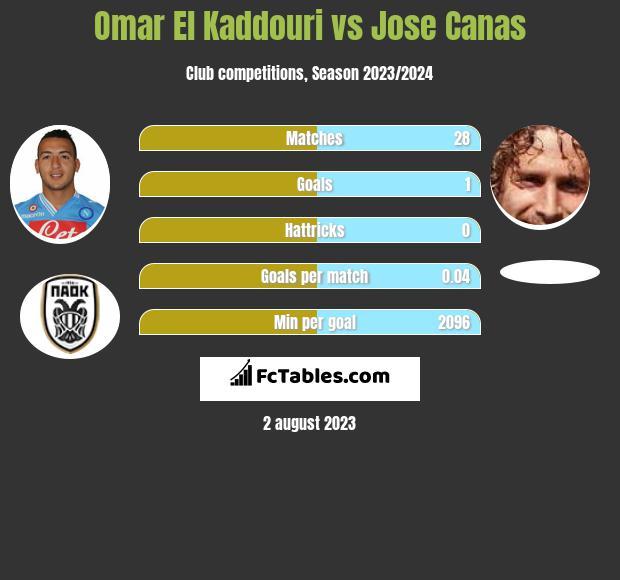 Omar El Kaddouri vs Jose Canas infographic