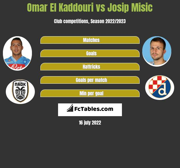 Omar El Kaddouri vs Josip Misic infographic