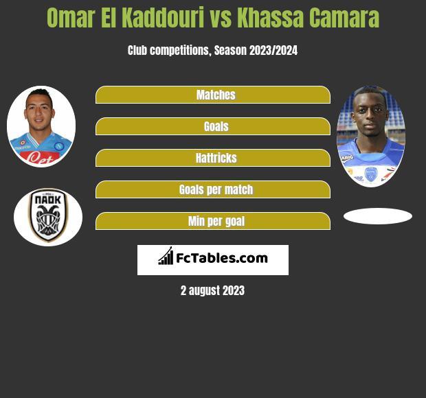 Omar El Kaddouri vs Khassa Camara infographic