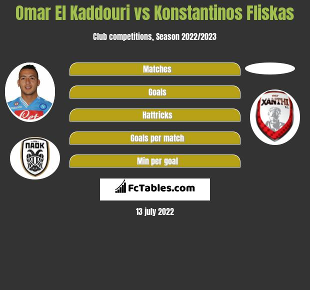 Omar El Kaddouri vs Konstantinos Fliskas infographic