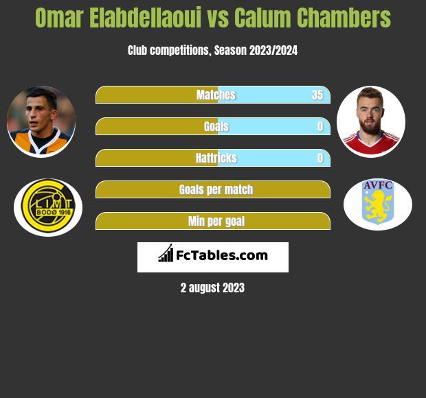 Omar Elabdellaoui vs Calum Chambers infographic