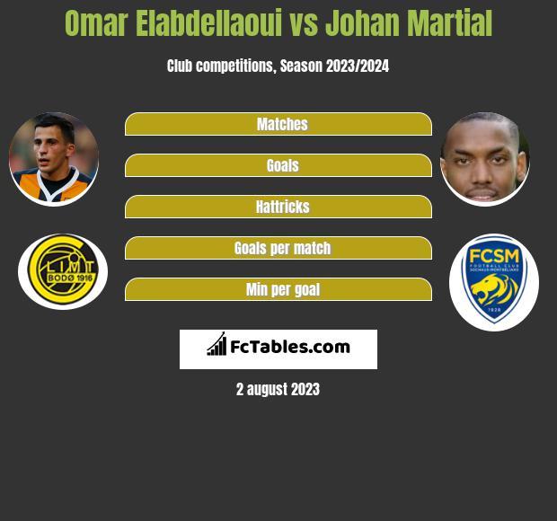 Omar Elabdellaoui vs Johan Martial infographic