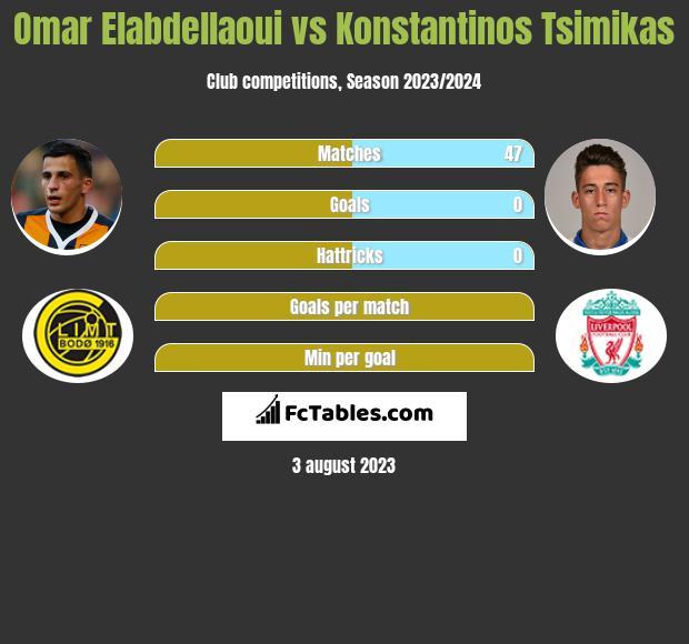 Omar Elabdellaoui vs Konstantinos Tsimikas infographic