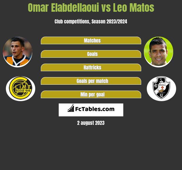 Omar Elabdellaoui vs Leo Matos infographic