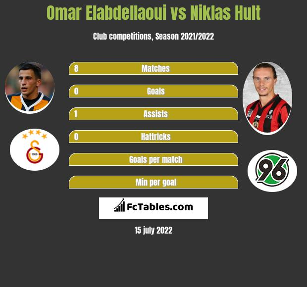 Omar Elabdellaoui vs Niklas Hult infographic