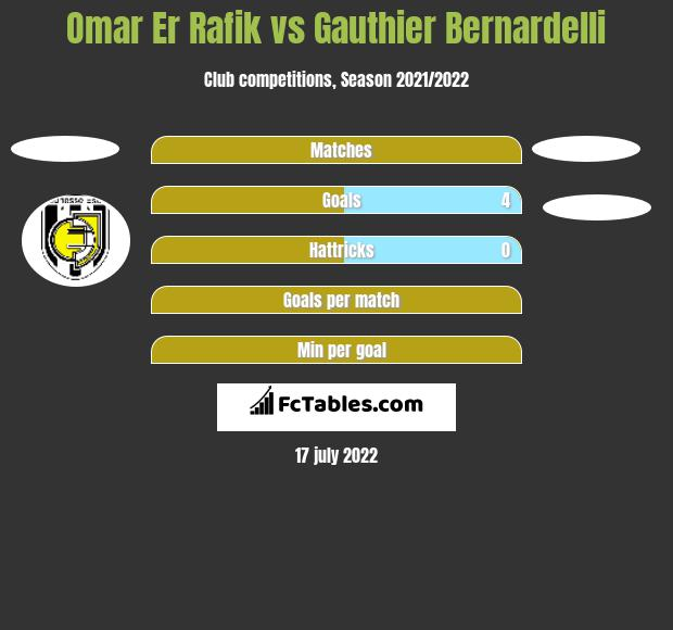 Omar Er Rafik vs Gauthier Bernardelli h2h player stats