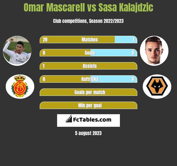 Omar Mascarell vs Sasa Kalajdzic infographic