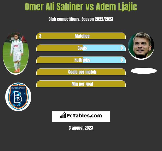 Omer Ali Sahiner vs Adem Ljajic infographic