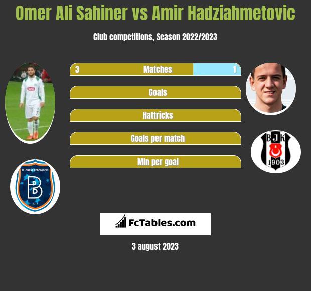 Omer Ali Sahiner vs Amir Hadziahmetovic infographic