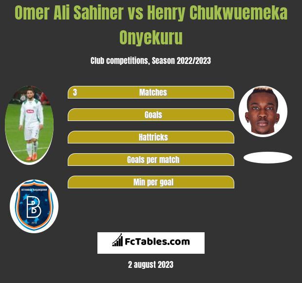 Omer Ali Sahiner vs Henry Chukwuemeka Onyekuru h2h player stats
